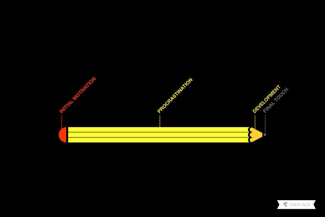 Alberto Della Rossa - Procrastinazione e scrittura 2 - Procrastination-visually